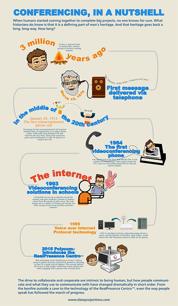 History Of Conferencing By Data Projections